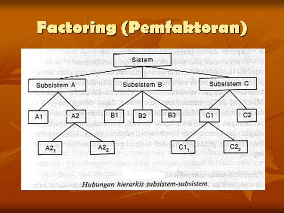 Factoring (Pemfaktoran)