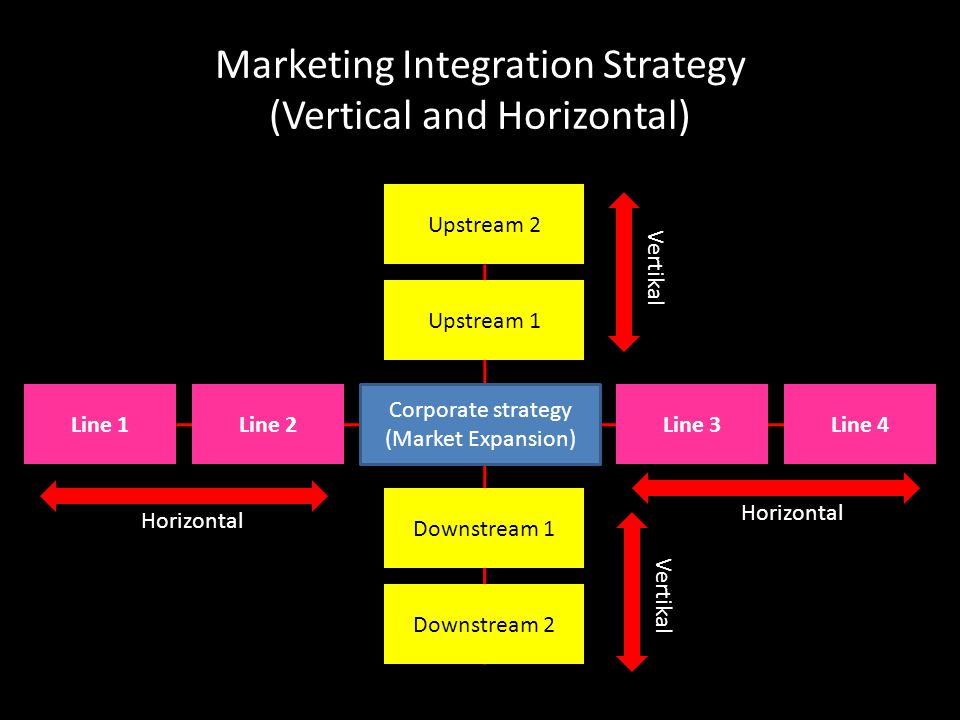 Marketing Integration Strategy (Vertical and Horizontal)