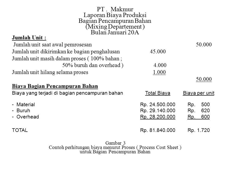 Laporan Biaya Produksi Bagian Pencampuran Bahan (Mixing Departement )