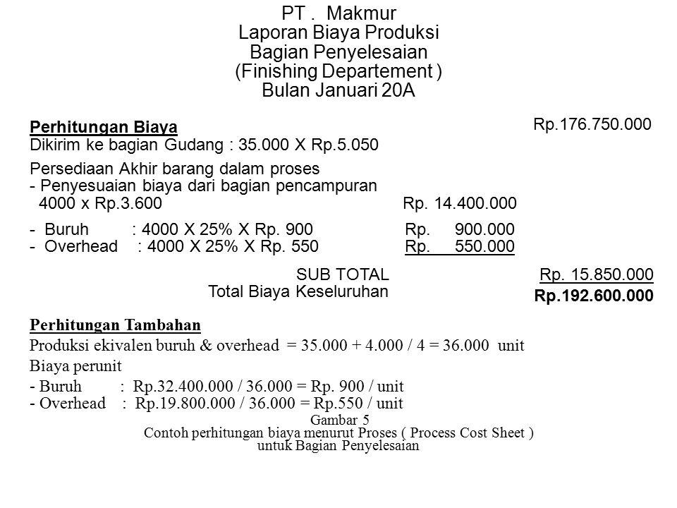 PT . Makmur Laporan Biaya Produksi Bagian Penyelesaian (Finishing Departement ) Bulan Januari 20A