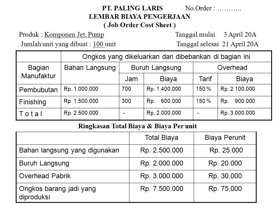 LEMBAR BIAYA PENGERJAAN Ringkasan Total Biaya & Biaya Per unit