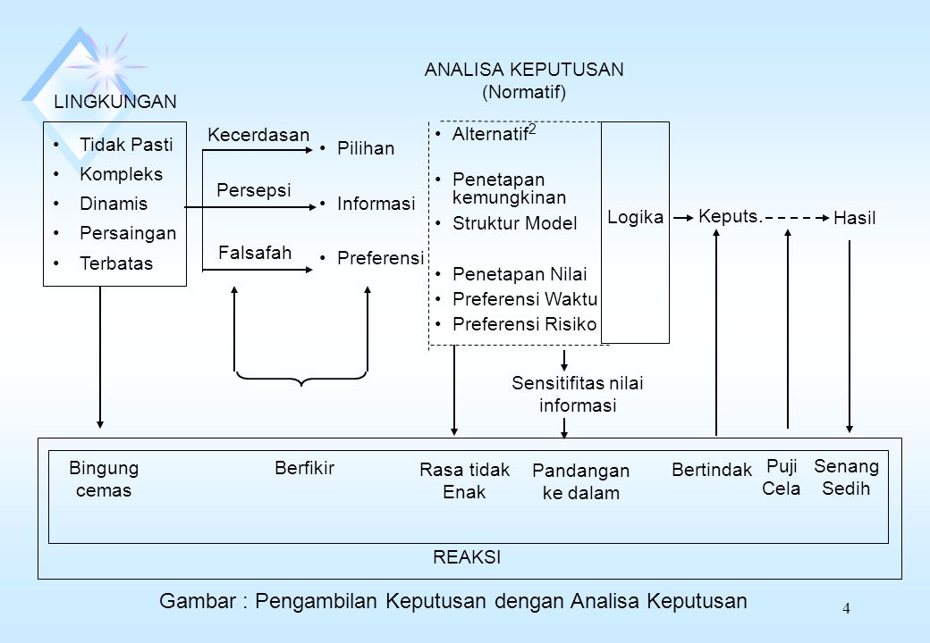 Gambar : Pengambilan Keputusan dengan Analisa Keputusan