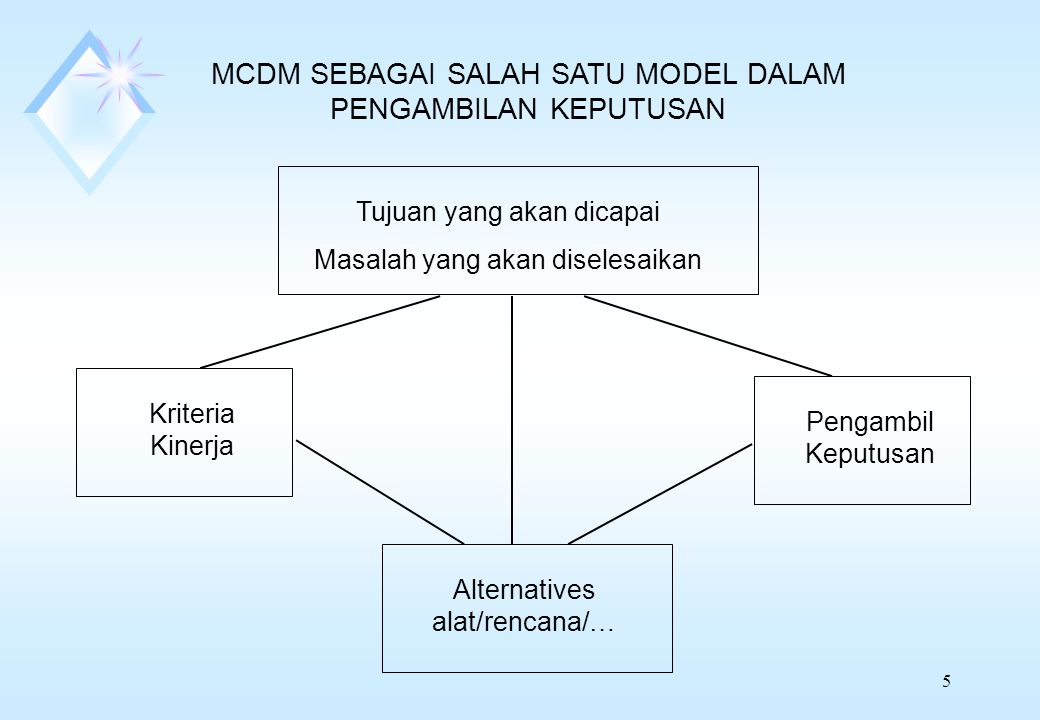 MCDM SEBAGAI SALAH SATU MODEL DALAM PENGAMBILAN KEPUTUSAN