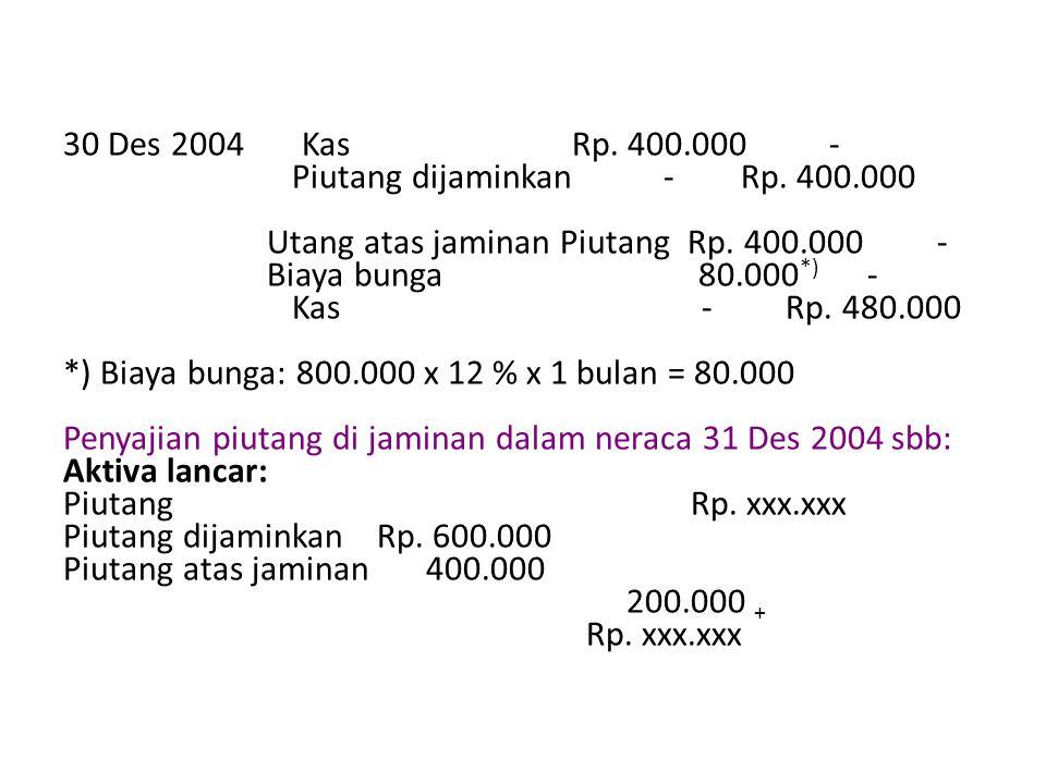 30 Des 2004 Kas Rp. 400. 000 - Piutang dijaminkan - Rp. 400