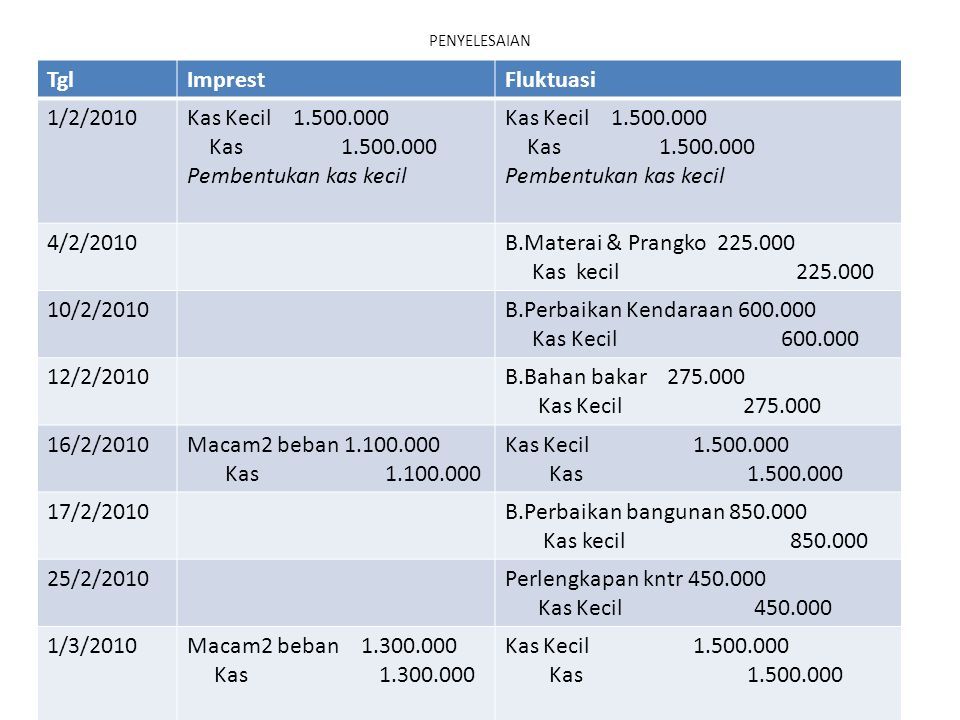 Tgl Imprest Fluktuasi 1/2/2010 Kas Kecil 1.500.000 Kas 1.500.000
