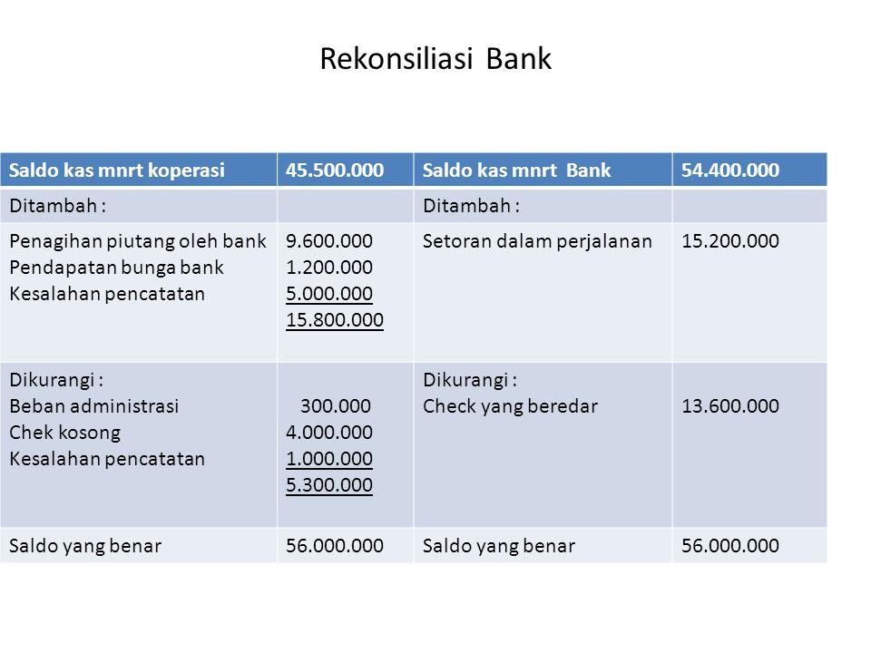 Rekonsiliasi Bank Saldo kas mnrt koperasi 45.500.000
