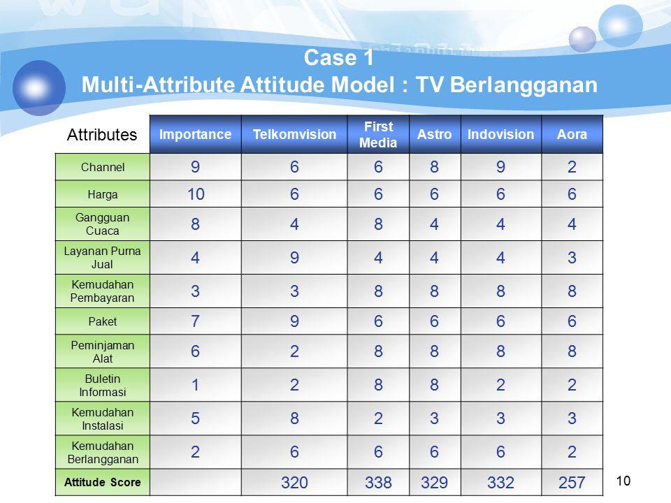 Case 1 Multi-Attribute Attitude Model : TV Berlangganan