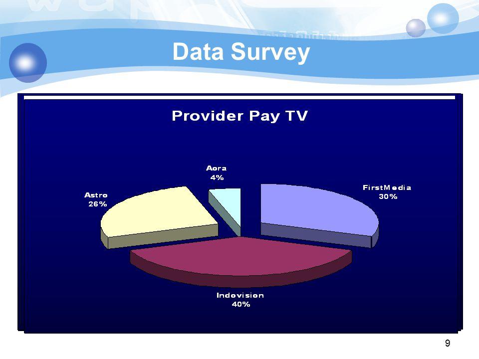 Data Survey Jumlah data : 25