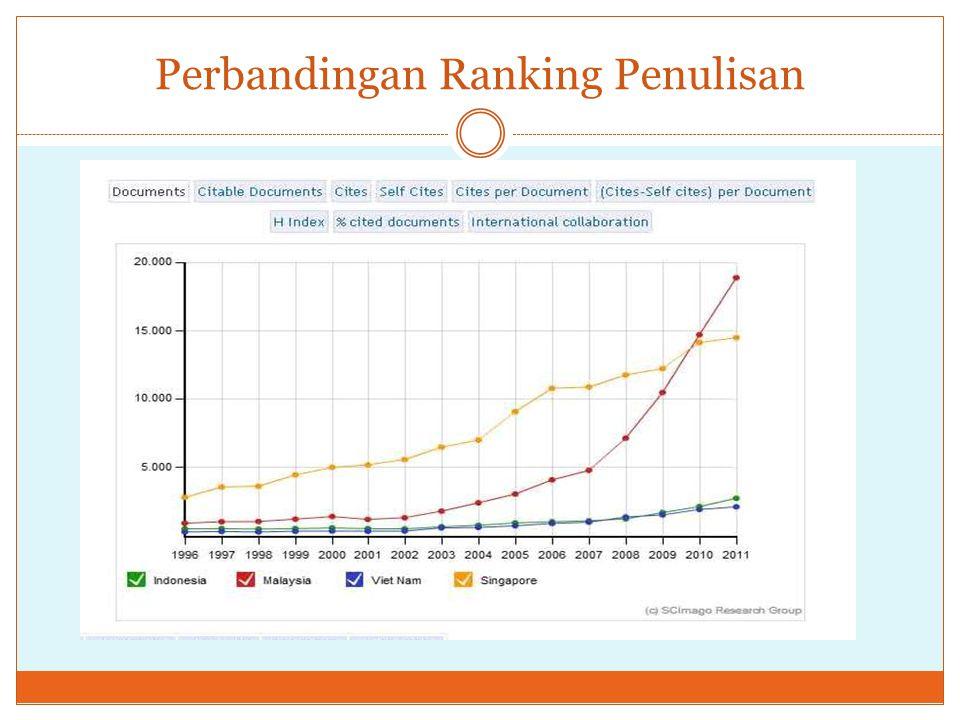 Perbandingan Ranking Penulisan