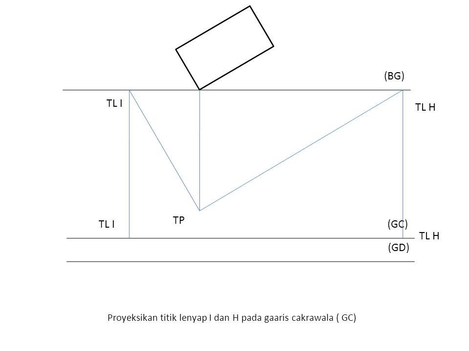 Proyeksikan titik lenyap I dan H pada gaaris cakrawala ( GC)