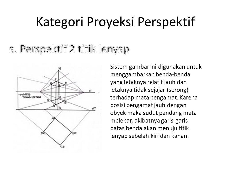 Kategori Proyeksi Perspektif