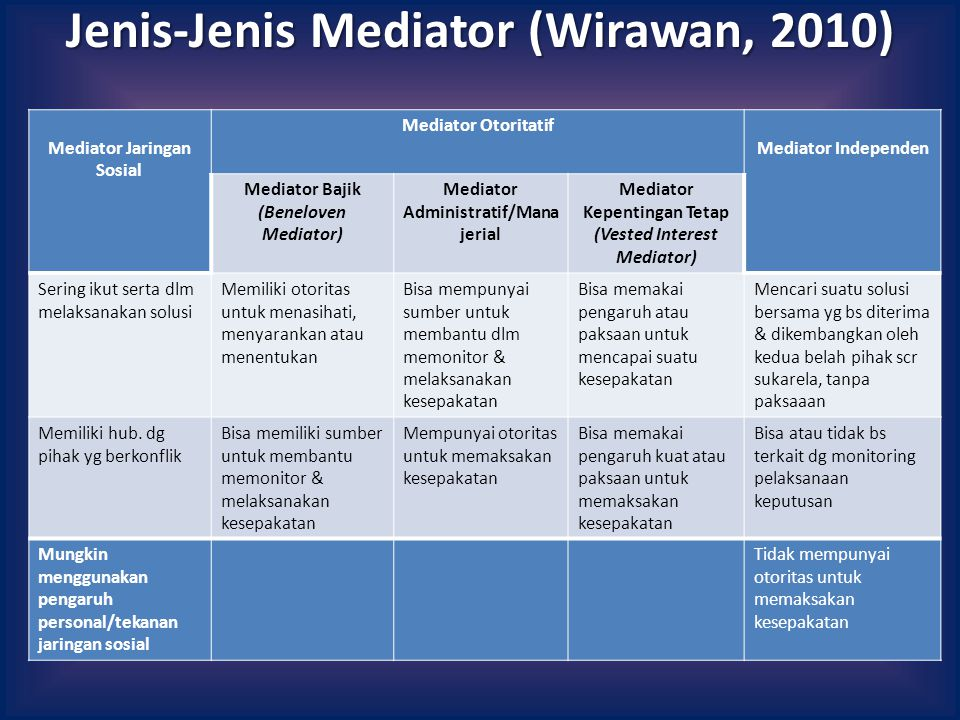 Jenis-Jenis Mediator (Wirawan, 2010)