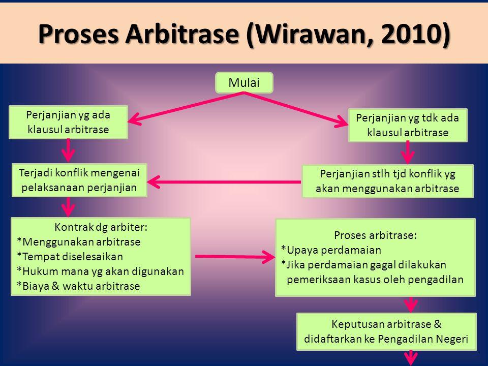 Proses Arbitrase (Wirawan, 2010)