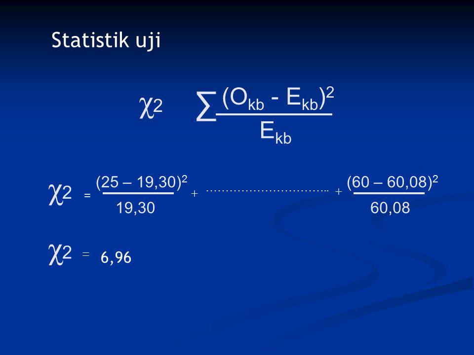 χ2 ∑ χ2 χ2 (Okb - Ekb)2 Ekb Statistik uji (25 – 19,30)2 (60 – 60,08)2
