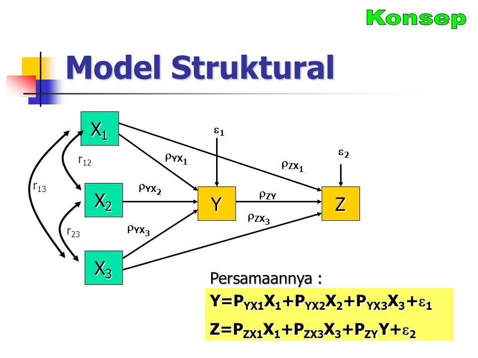 Model Struktural Konsep X1 X2 Y Z X3 Persamaannya :
