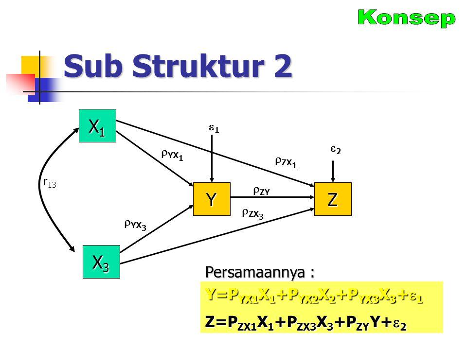 Sub Struktur 2 Konsep X1 Y Z X3 Persamaannya :