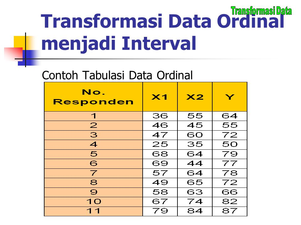 Transformasi Data Ordinal menjadi Interval