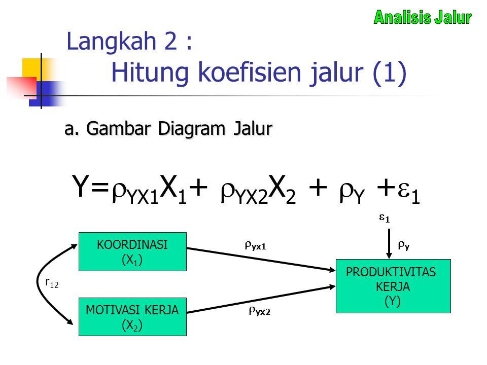 Langkah 2 : Hitung koefisien jalur (1)