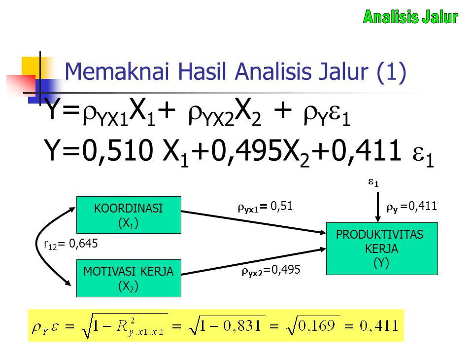 Memaknai Hasil Analisis Jalur (1)