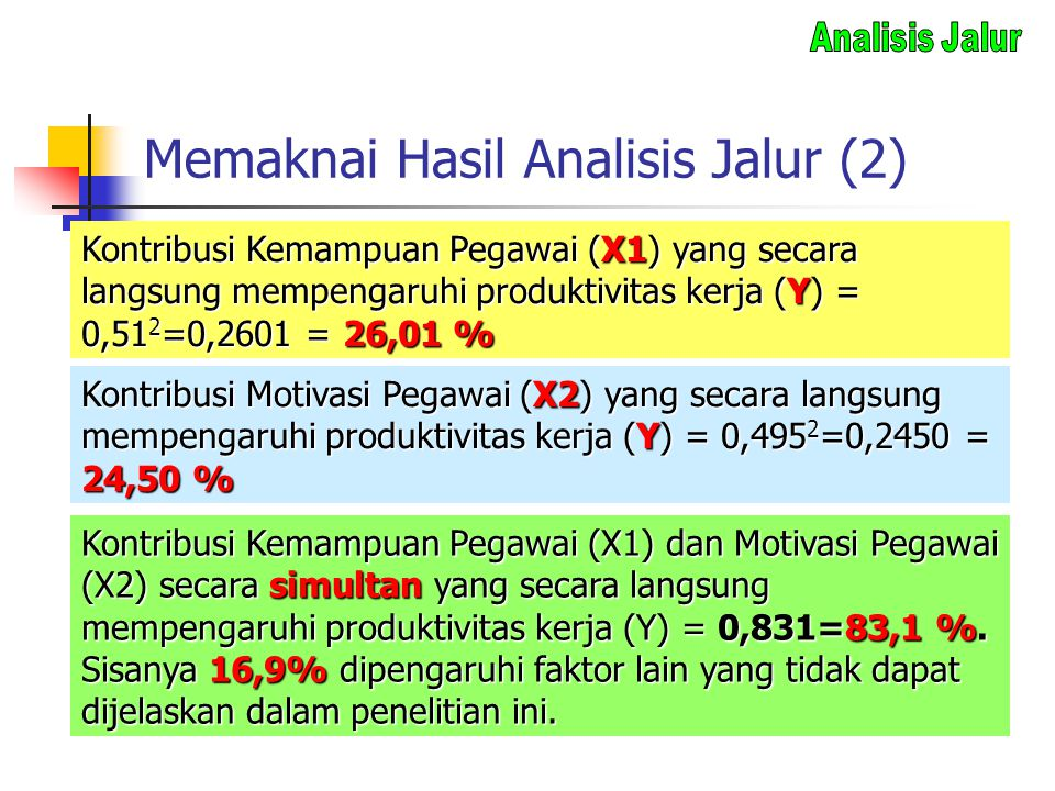 Memaknai Hasil Analisis Jalur (2)