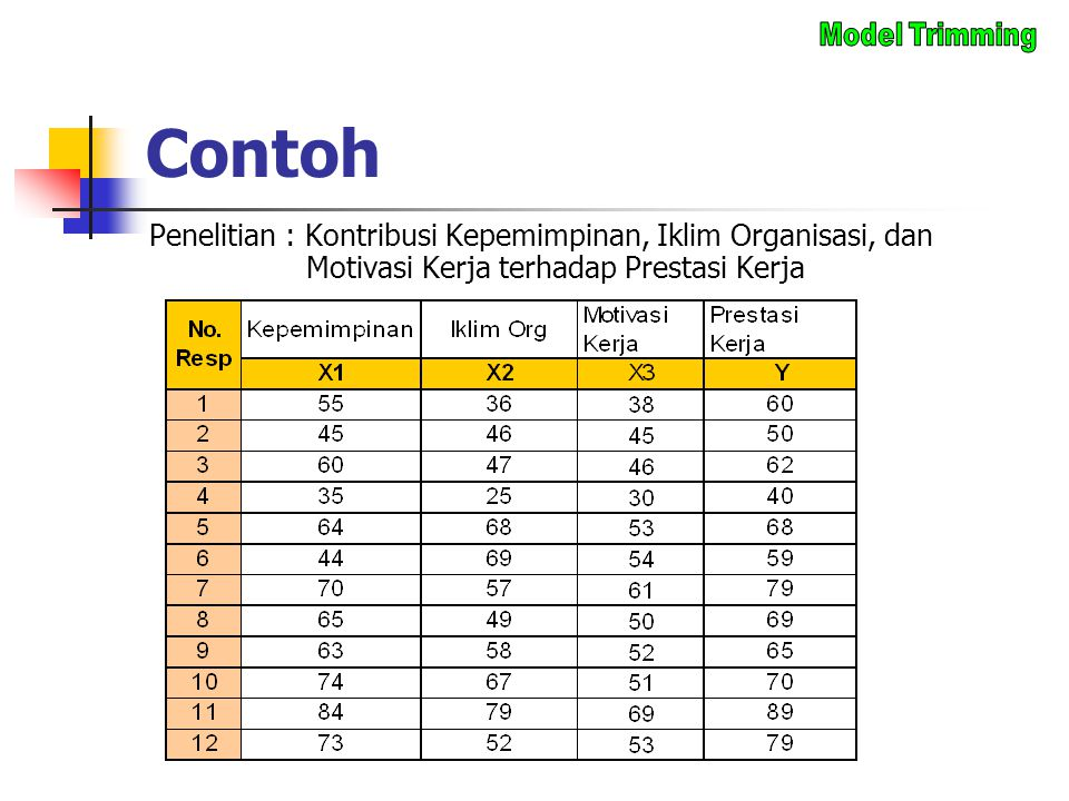 Contoh Model Trimming.