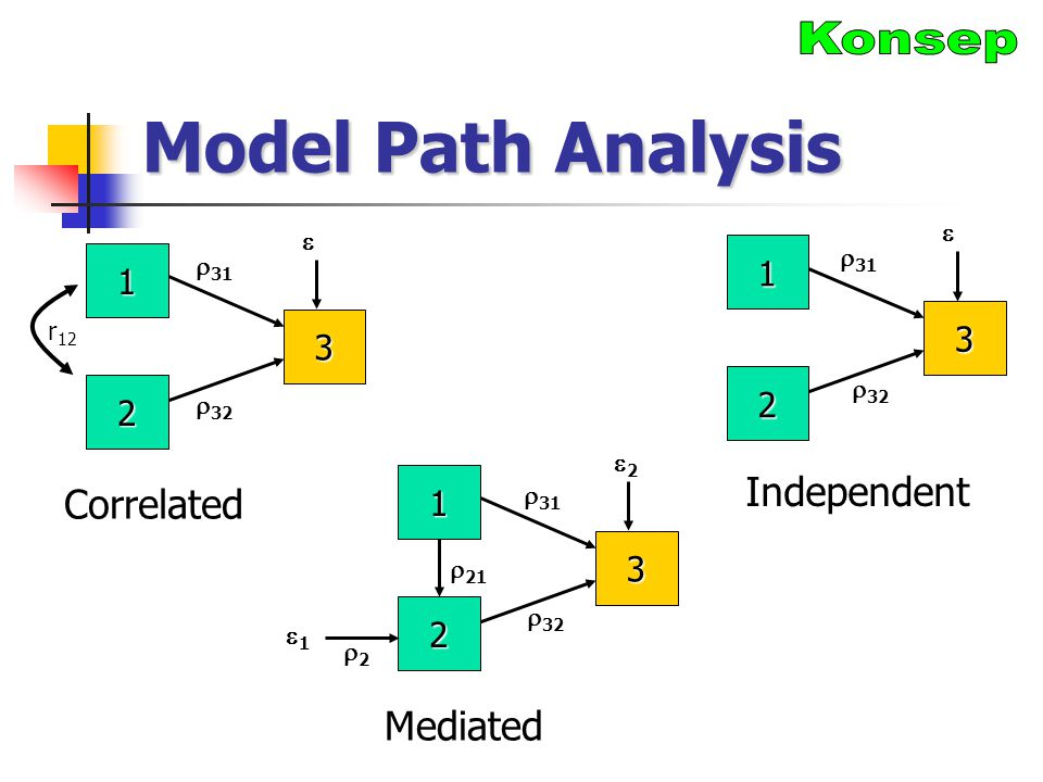 Model Path Analysis Konsep Independent Correlated Mediated 1 1 3 3 2 2