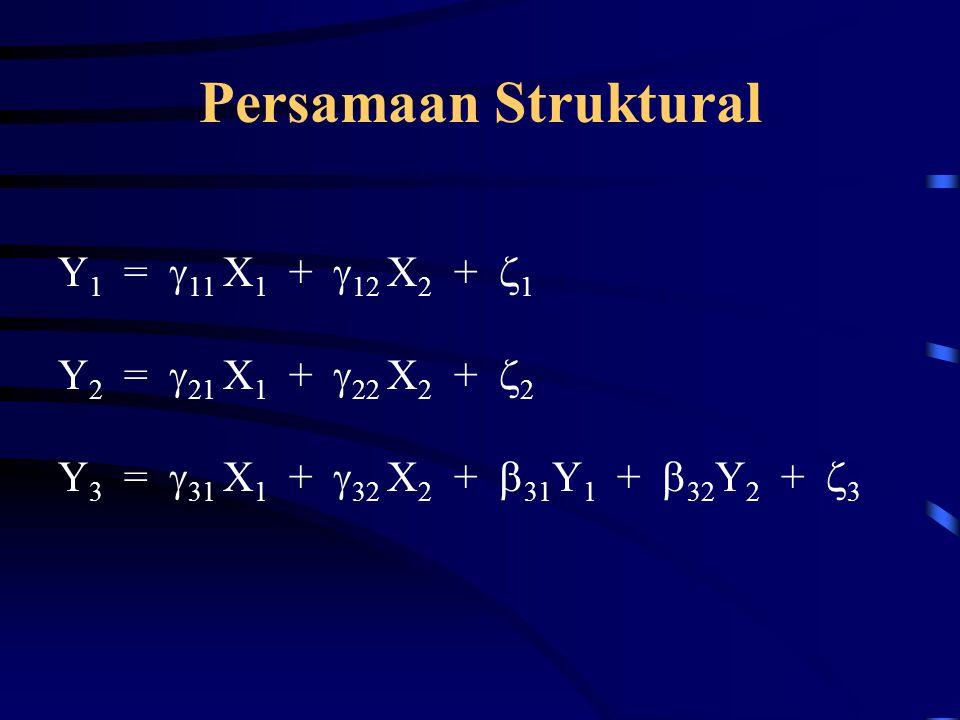 Persamaan Struktural Y1 = 11 X1 + 12 X2 + 1