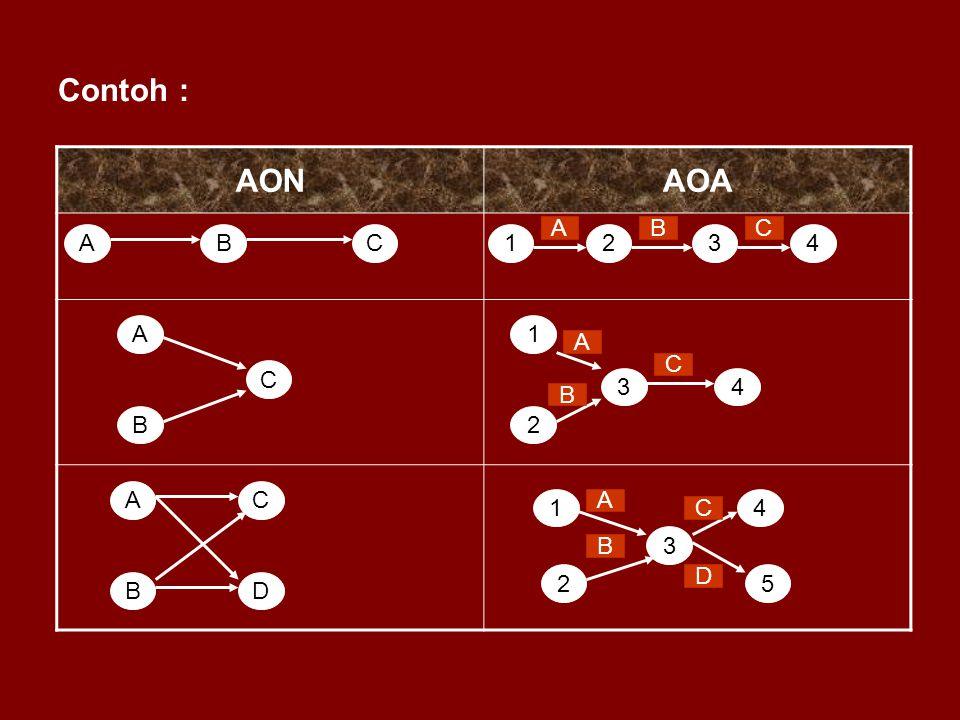Contoh : AON AOA A B C A B C 1 2 3 4 A 1 A C C 3 4 B B 2 A C 1 A 4 C 3
