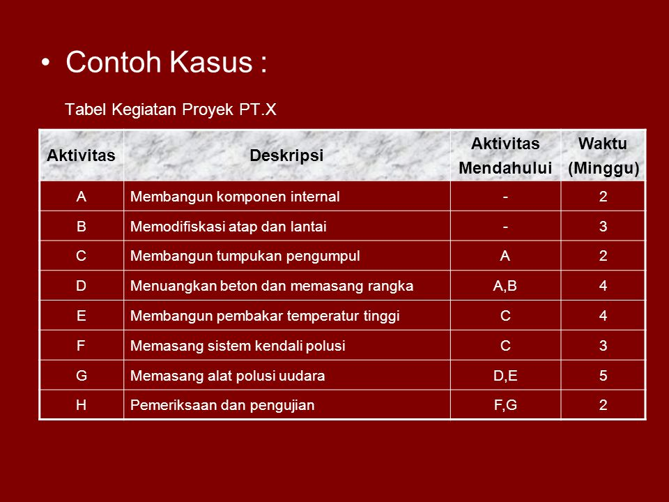 Tabel Kegiatan Proyek PT.X