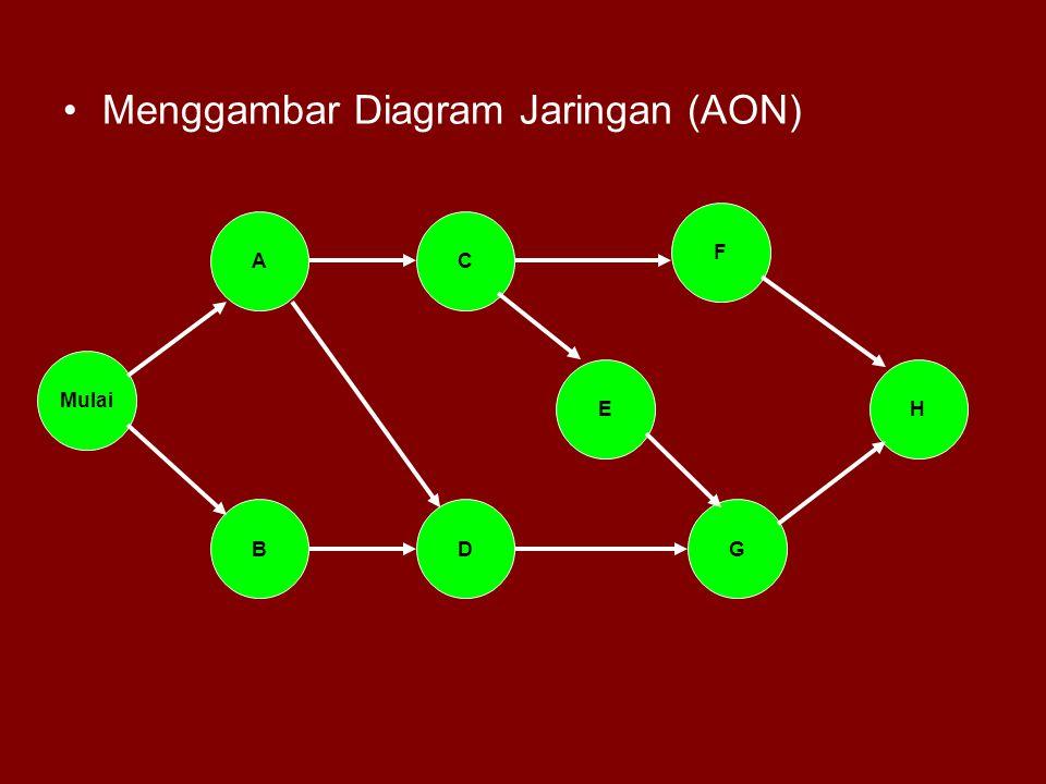 Menggambar Diagram Jaringan (AON)