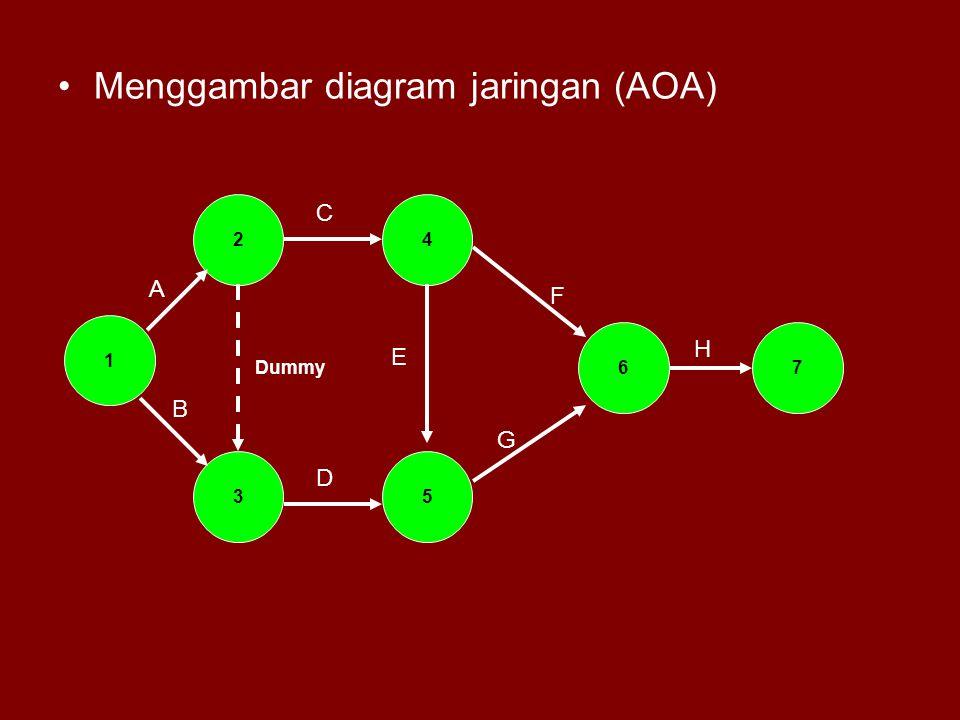 Menggambar diagram jaringan (AOA)