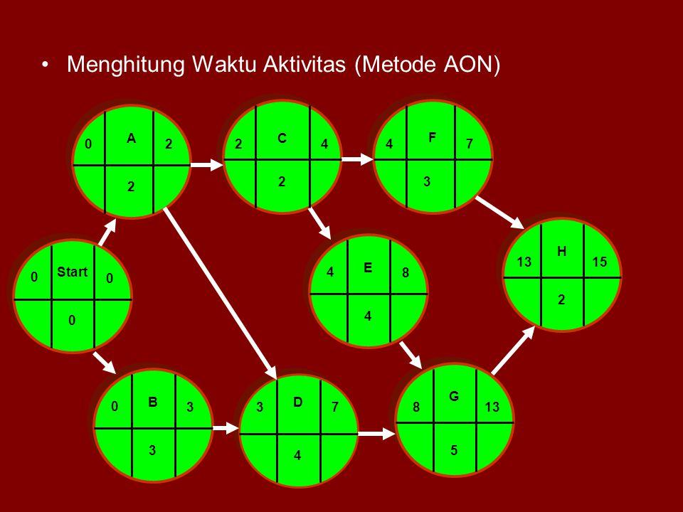 Menghitung Waktu Aktivitas (Metode AON)