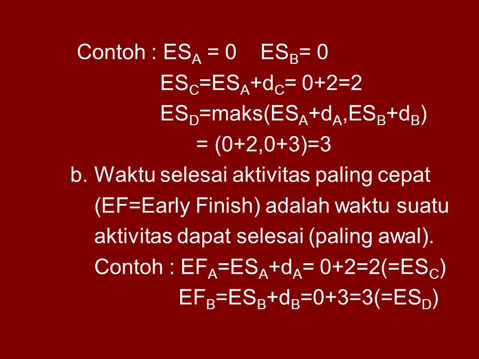 Contoh : ESA = 0 ESB= 0 ESC=ESA+dC= 0+2=2. ESD=maks(ESA+dA,ESB+dB) = (0+2,0+3)=3. b. Waktu selesai aktivitas paling cepat.