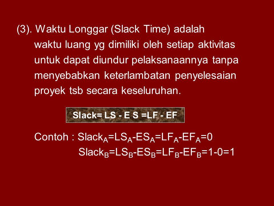 (3). Waktu Longgar (Slack Time) adalah