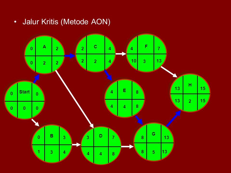 Jalur Kritis (Metode AON)