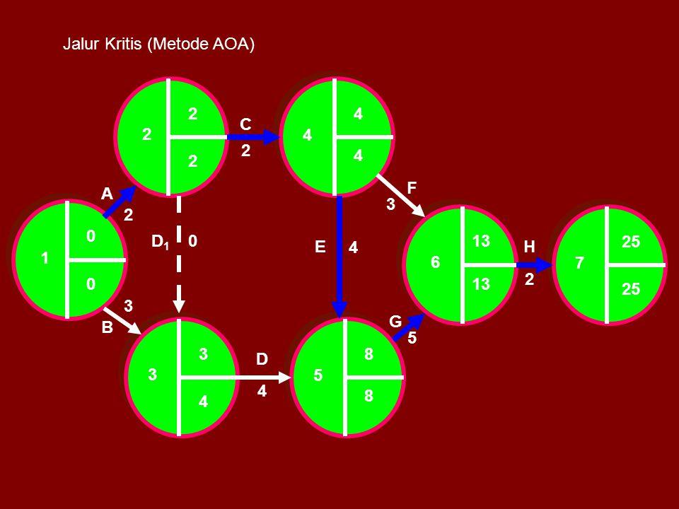 Jalur Kritis (Metode AOA)