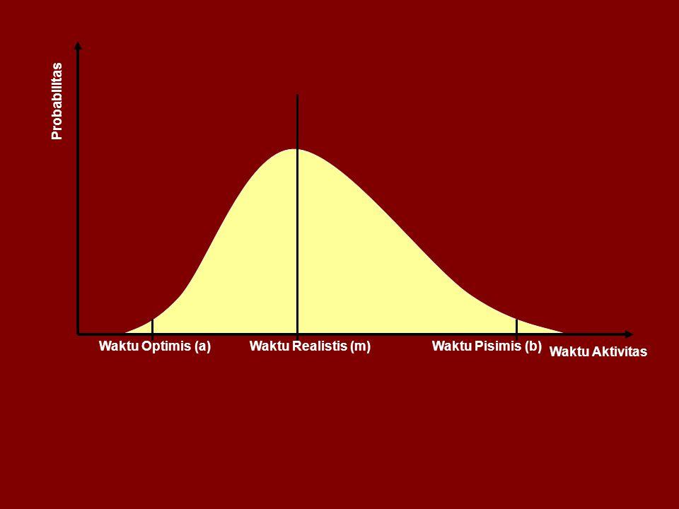 Probabilitas Waktu Optimis (a) Waktu Realistis (m) Waktu Pisimis (b) Waktu Aktivitas