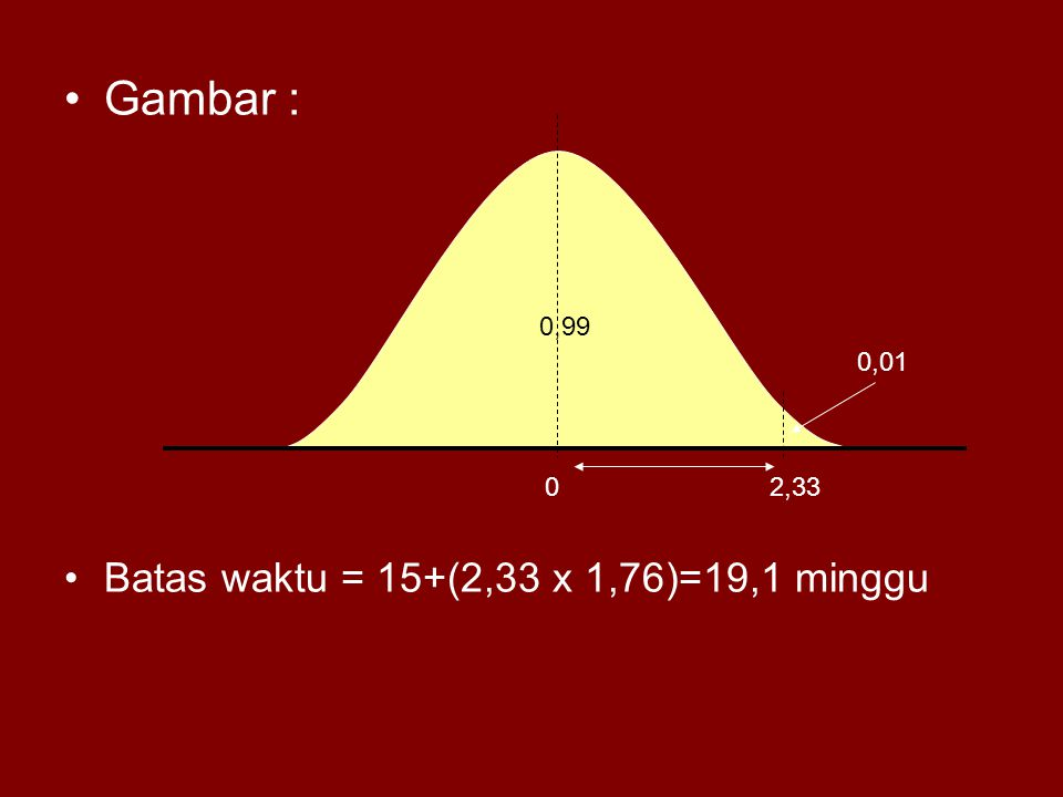Gambar : Batas waktu = 15+(2,33 x 1,76)=19,1 minggu 0,99 0,01 2,33