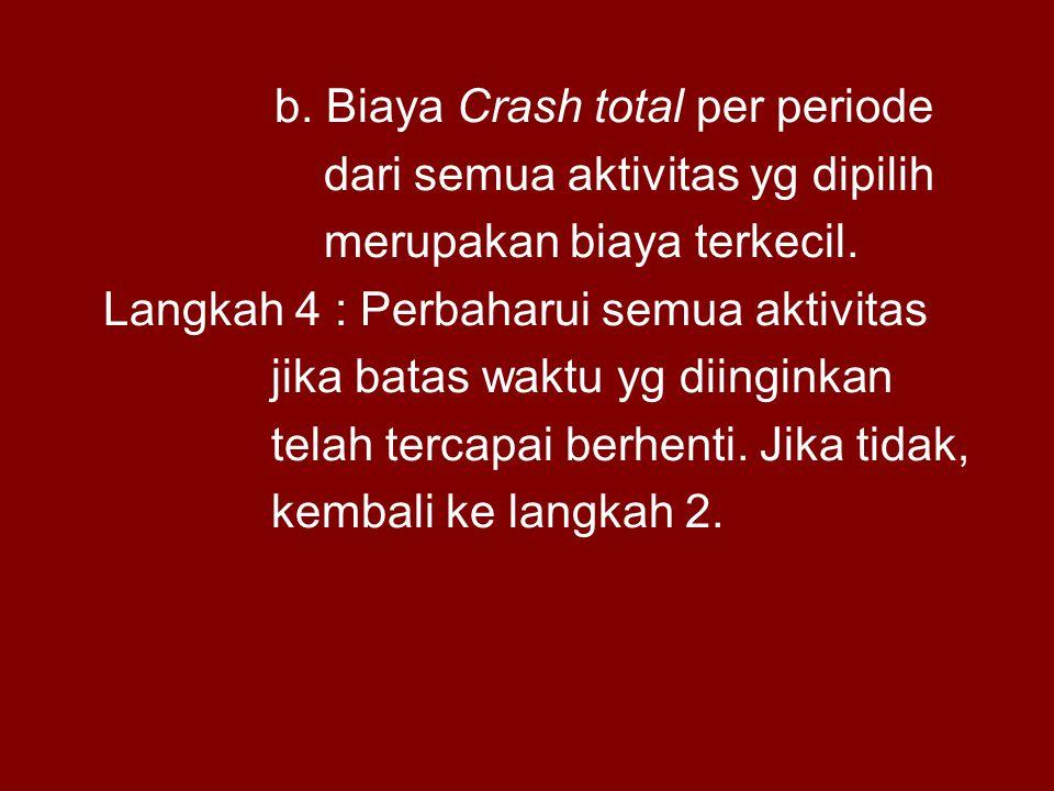 b. Biaya Crash total per periode