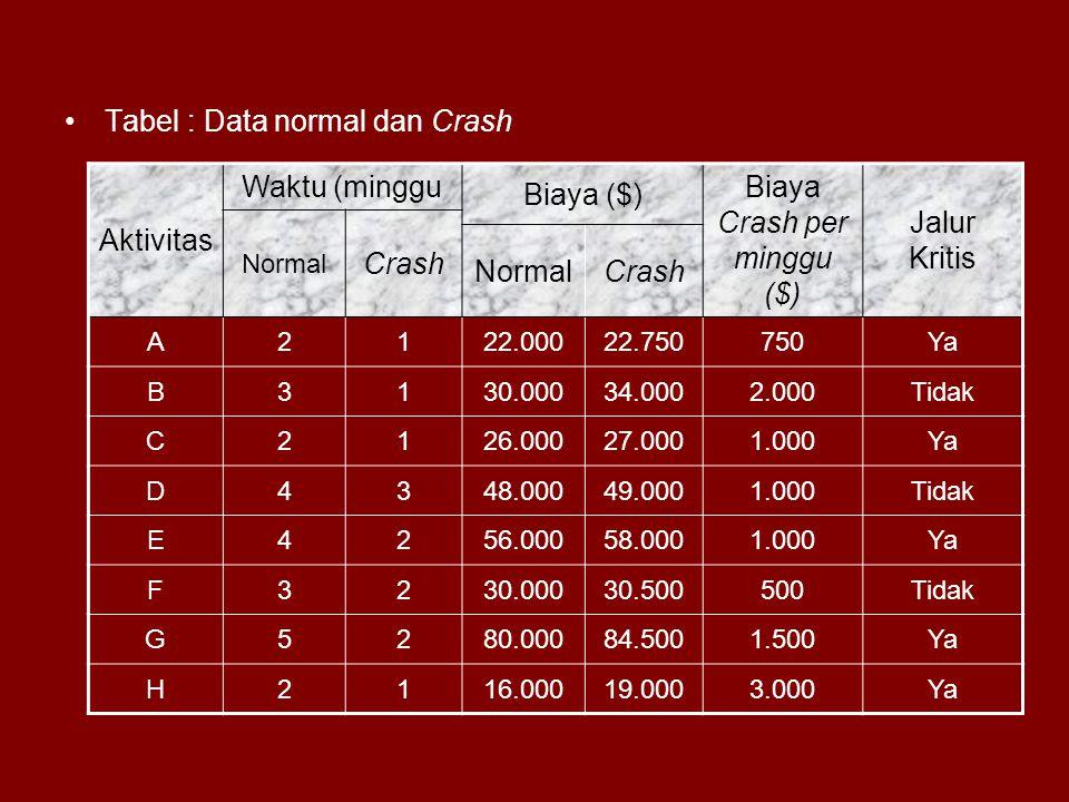 Biaya Crash per minggu ($)