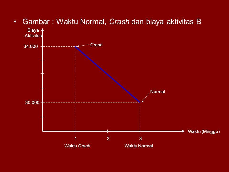 Gambar : Waktu Normal, Crash dan biaya aktivitas B