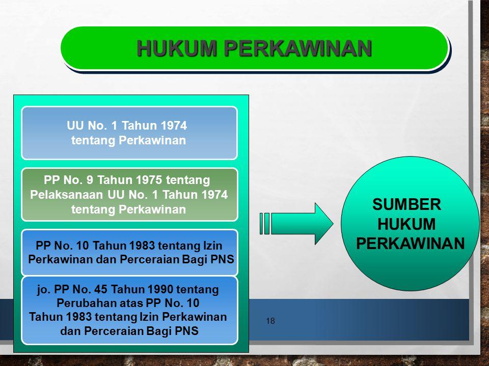 HUKUM PERKAWINAN SUMBER HUKUM PERKAWINAN UU No. 1 Tahun 1974