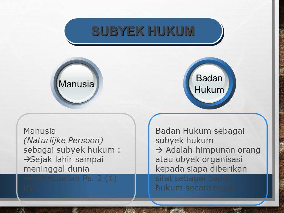 SUBYEK HUKUM Badan Manusia Hukum Badan Hukum sebagai subyek hukum