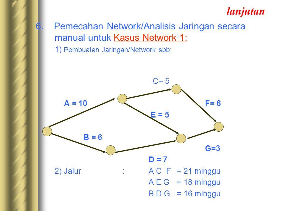 lanjutan 6. Pemecahan Network/Analisis Jaringan secara manual untuk Kasus Network 1: 1) Pembuatan Jaringan/Network sbb: