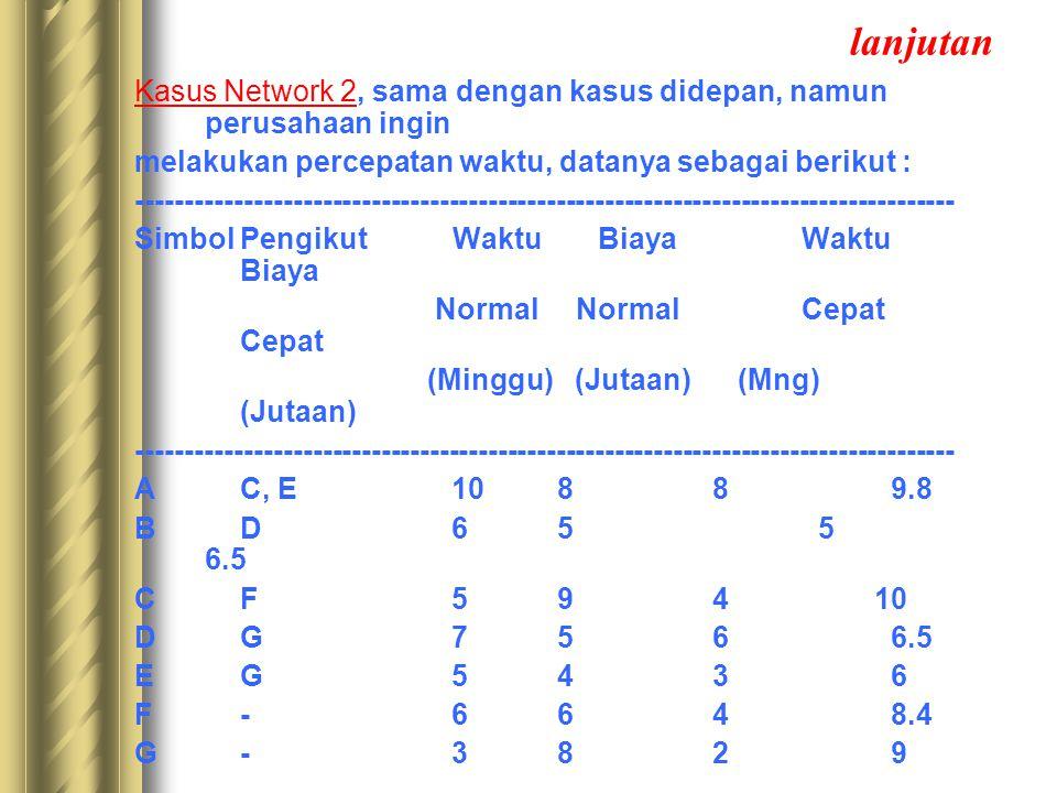 lanjutan Kasus Network 2, sama dengan kasus didepan, namun perusahaan ingin. melakukan percepatan waktu, datanya sebagai berikut :