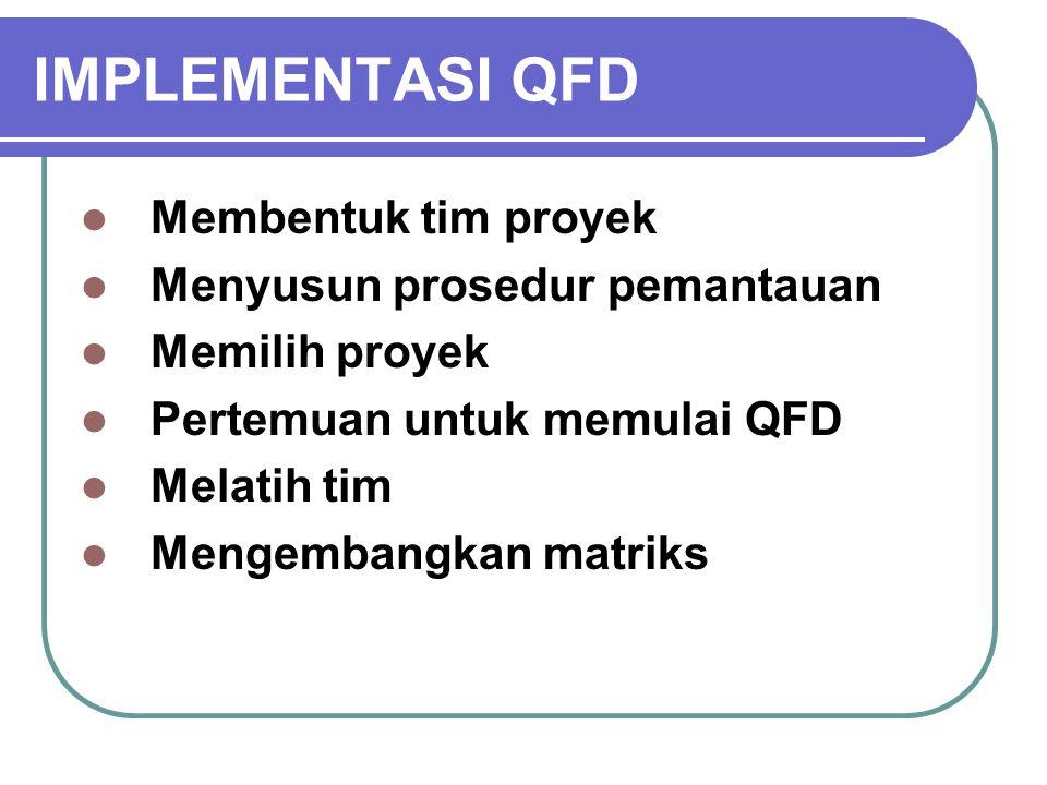IMPLEMENTASI QFD Membentuk tim proyek Menyusun prosedur pemantauan