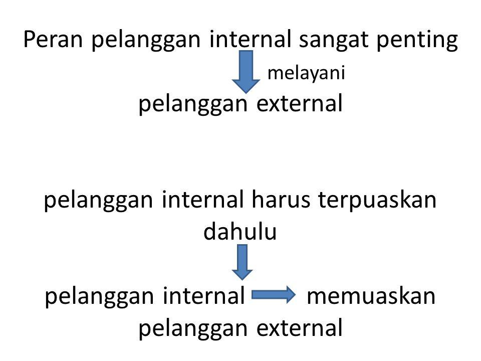 Peran pelanggan internal sangat penting melayani pelanggan external pelanggan internal harus terpuaskan dahulu pelanggan internal memuaskan pelanggan external