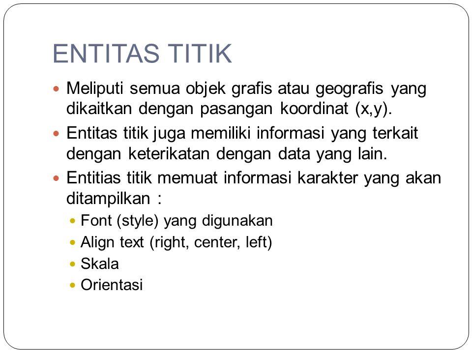 ENTITAS TITIK Meliputi semua objek grafis atau geografis yang dikaitkan dengan pasangan koordinat (x,y).