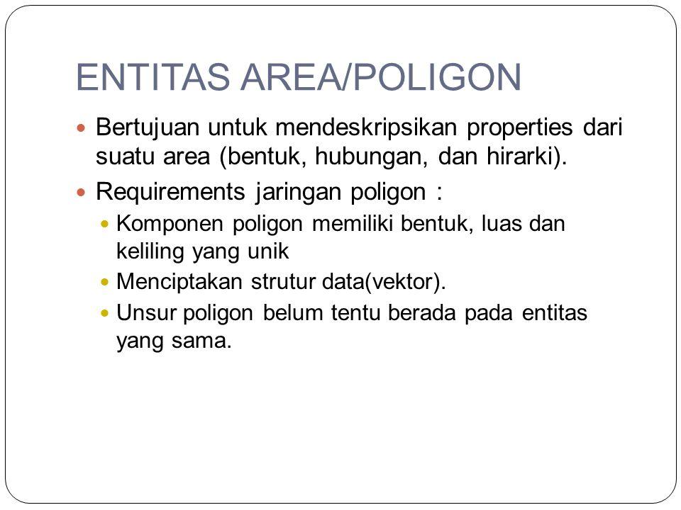 ENTITAS AREA/POLIGON Bertujuan untuk mendeskripsikan properties dari suatu area (bentuk, hubungan, dan hirarki).