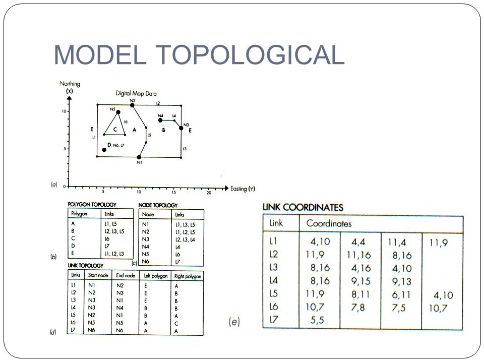 MODEL TOPOLOGICAL